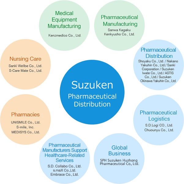 Suzuken Pharmaceutical Distribution, Pharmaceutical Manufacturing Sanwa Kagaku Kenkyusho Co., Ltd. Pharmaceutical, Distribution, Shoyaku Co., Ltd. / Nakano, Yakuhin Co., Ltd./ Sanki, Corporation / Suzuken, Iwate Co., Ltd./ ASTIS, Co., Ltd./ Suzuken, Okinawa Yakuhin Co., Ltd. Pharmaceutical 
