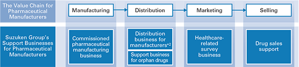 [The Value Chain for Pharmaceutical Manufacturers : Suzuken Group's Support Businesses for Pharmaceutical Manufacturers] [R&D : Clinical trial support business] → [Manufacturing : Commissioned pharmaceutical manufacturing business] → [Distribution : Distribution business for manufacturers *2, Support business for orphan drugs] → [Marketing : Healthcarerelated survey business] → [Selling : Drug sales support]