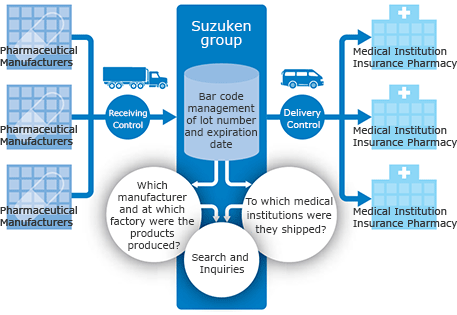 Pharmaceutical Distribution Business|Business Overview|About Us