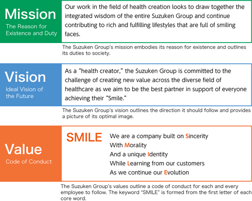"Mission(The Reason for Existance and Duty):Our work in the field of health creation looks to draw together the integrated wisdom of the entire Suzuken Group and continue contributing to rich and fulfilling lifestyles that are full of smiling faces. The Suzuken Group's mission embodies its reason for existence and outlines its duties to society. Vision(Ideal Vision of the Future):As a ""health creater,"" the Suzuken Group is committed to the challenge of creating new value across the diverse field of healthcare as we aim to be the best partner in support of everyone achieving their ""Smile."" The Suzuken Group's vision outlines the direction it should folllow and provides a picture of its optimal image. Value(Code of Conduct):""SMILE"" We are a company built on Sincerity With Morality And a unique identity While Learning from our customers As we continue our Evolution. The Suzuken Group's values outline a code of conduct for each and every employee to follow. The keyword ""SMILE"" is formed from the first letter of each core word."