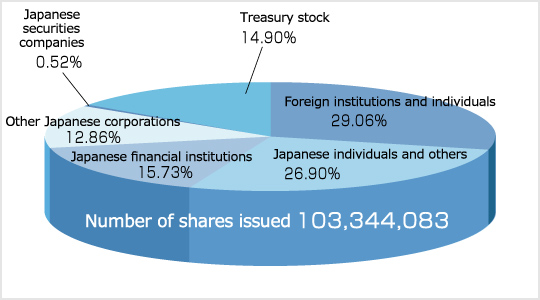 Stock Data│Stock Information|IR Information|SUZUKEN CO , LTD