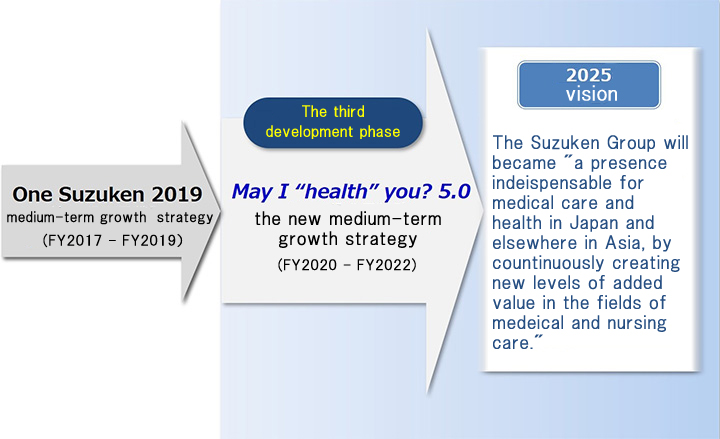"Medium-term Growth Strategy ""May I 'health' you? 5.0""image"
